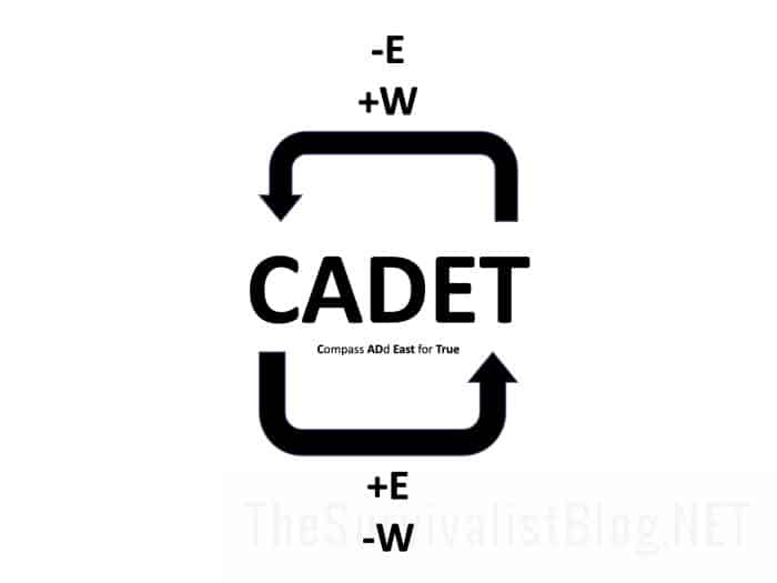 CADET diagram